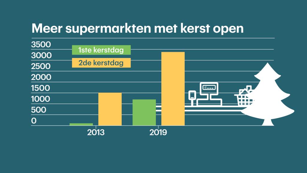 Meer supermarkten zijn open met kerst.