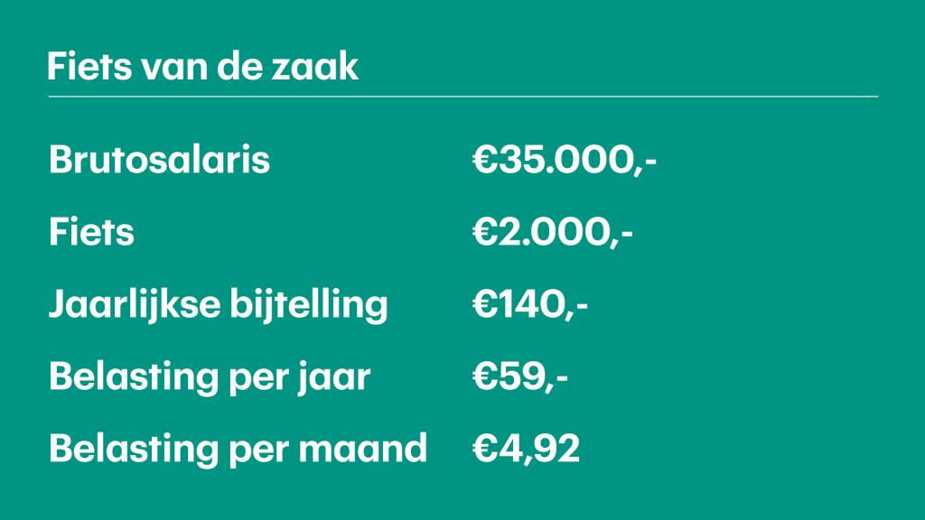 RTL Z maakte een berekening van de bijtelling voor een e-bike