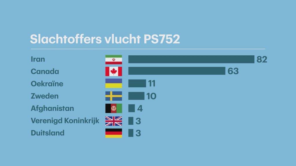 Nationaliteiten van de omgekomenen inzittenden.