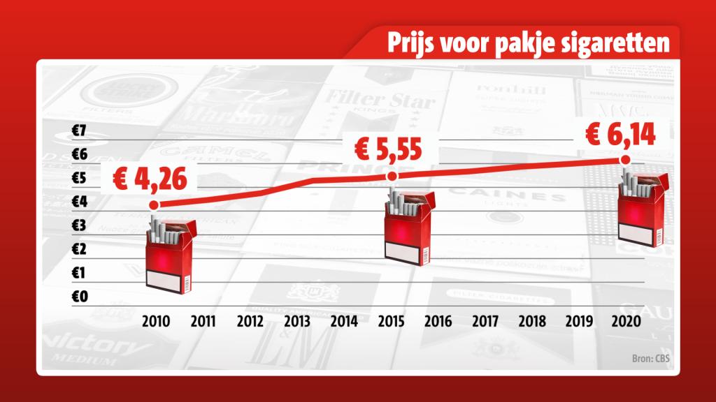 De laatste jaren worden sigaretten geleidelijk duurder
