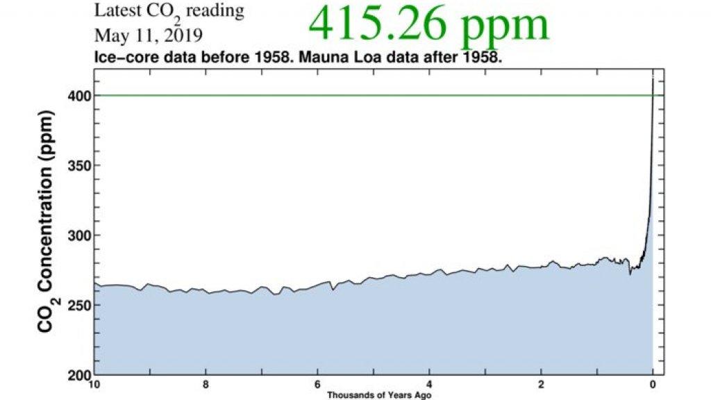 De afgelopen 10.000 jaar schommelde de CO2 in atmosfeer rond de 270 ppm. Vanaf 1900 ging het hard.