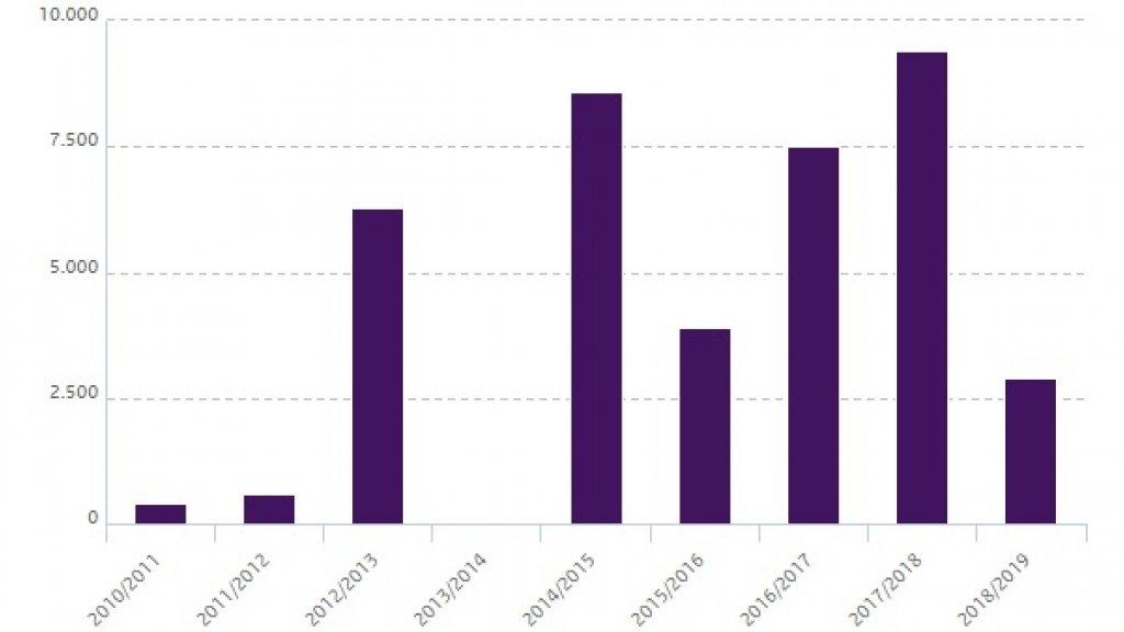 Oversterfte in Nederland, 2010-2019