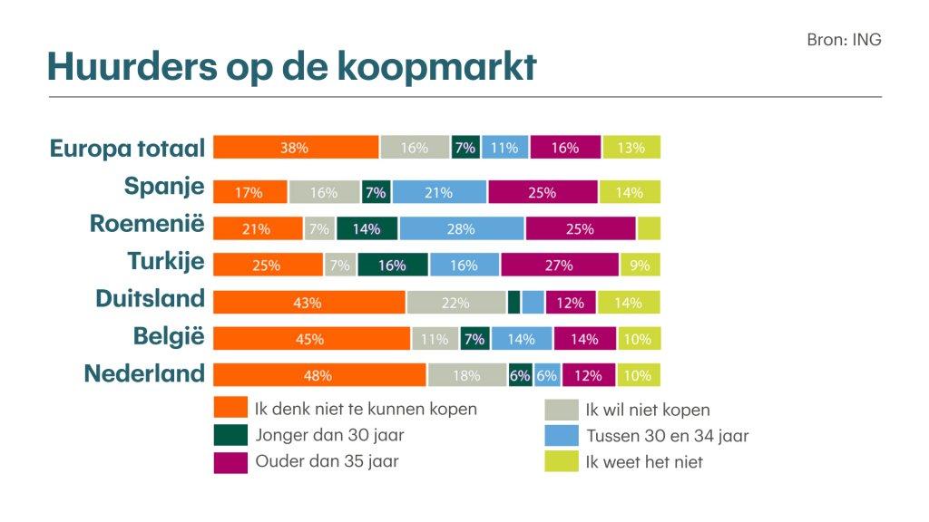 Veel Nederlandse huurders zien zichzelf niet kopen.