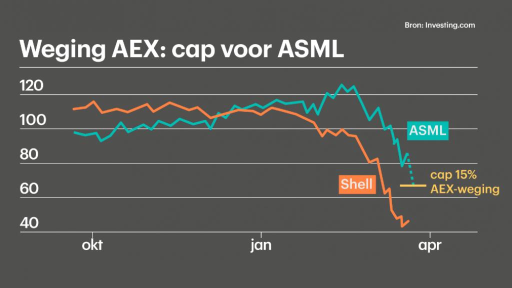 Vooral de afgelopen maanden deed Shell het op de beurs veel slechter dan ASML.