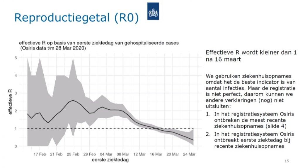 Het reproductienummer (R) van het coronavirus in Nederland. De zwarte lijn is de schatting. Bron: RIVM