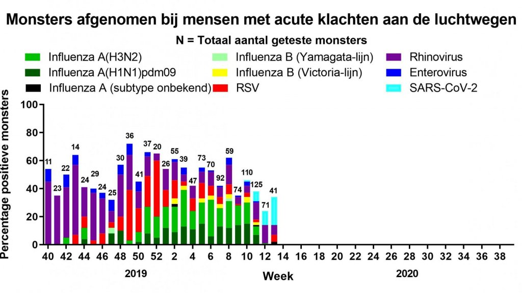Gemelde virusinfecties in Nederland