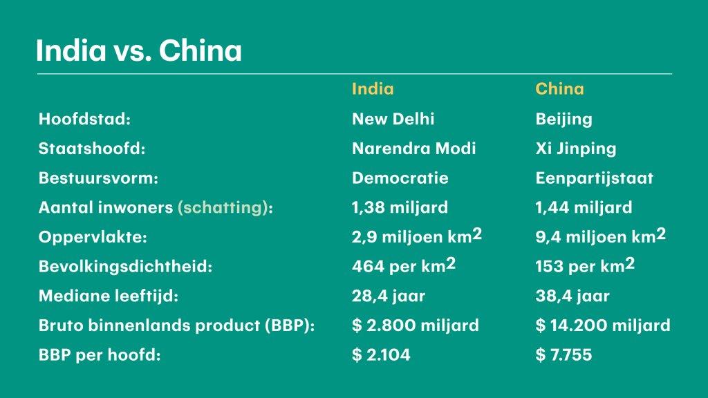 India en China steken met hun inwonersaantallen met kop en schouders uit boven de rest van de wereld. Tegelijk zijn er grote verschillen.