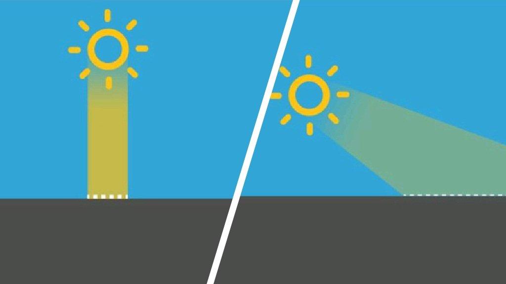 De stand van de zon. Links in de zomer, rechts in de winter.