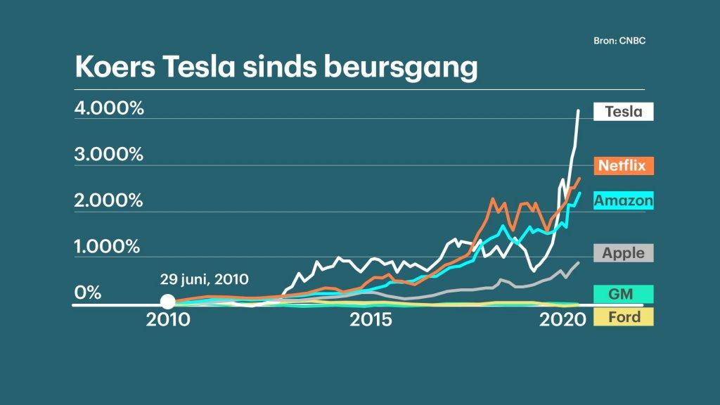Beurskoers Tesla sinds beursgang
