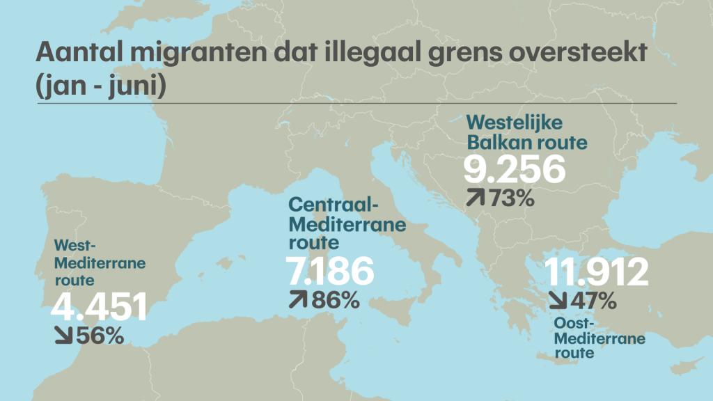 Het aantal illegale grenspassages vergeleken met diezelfde periode vorig jaar.