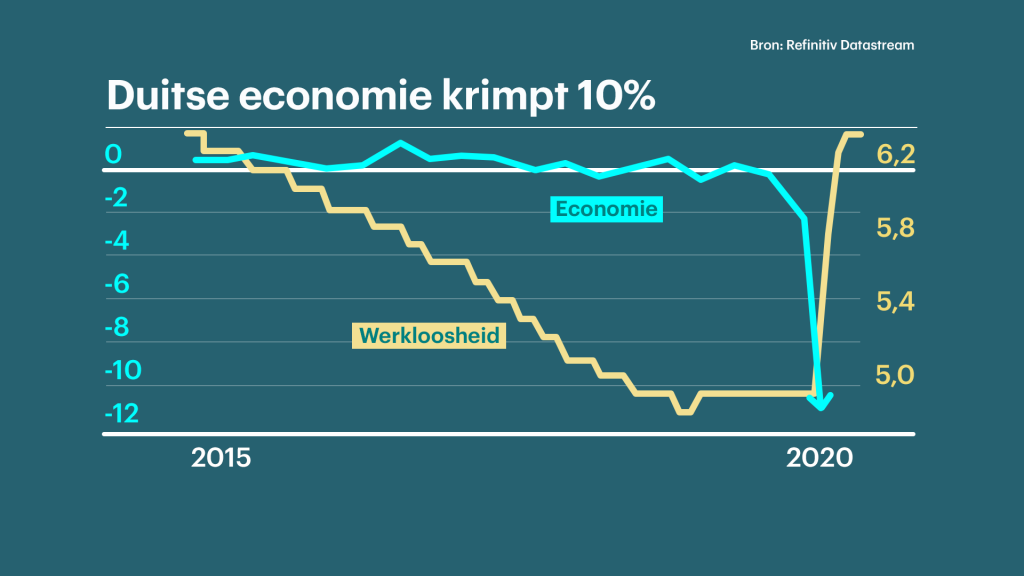 De Duitse economie kromp en de werkloosheid steeg.
