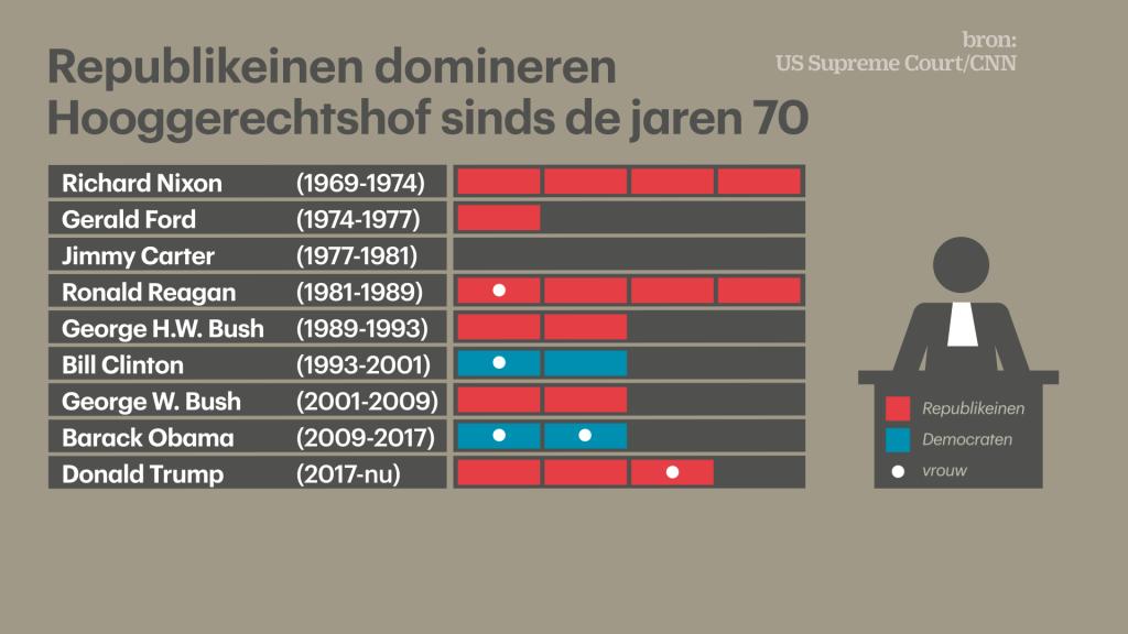 Rechter William Rehnquist is in de grafiek tweemaal meegeteld gezien zijn benoeming tot rechter (1972) en opperrechter (1986).