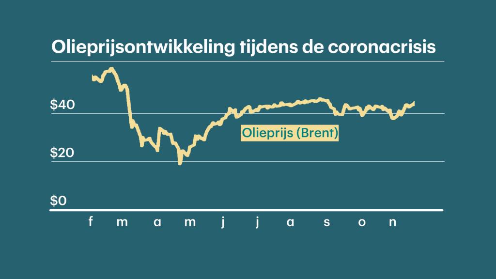 Een grafiek van de olieprijs vanaf 20 februari 2020 tot en met 18 november 2020