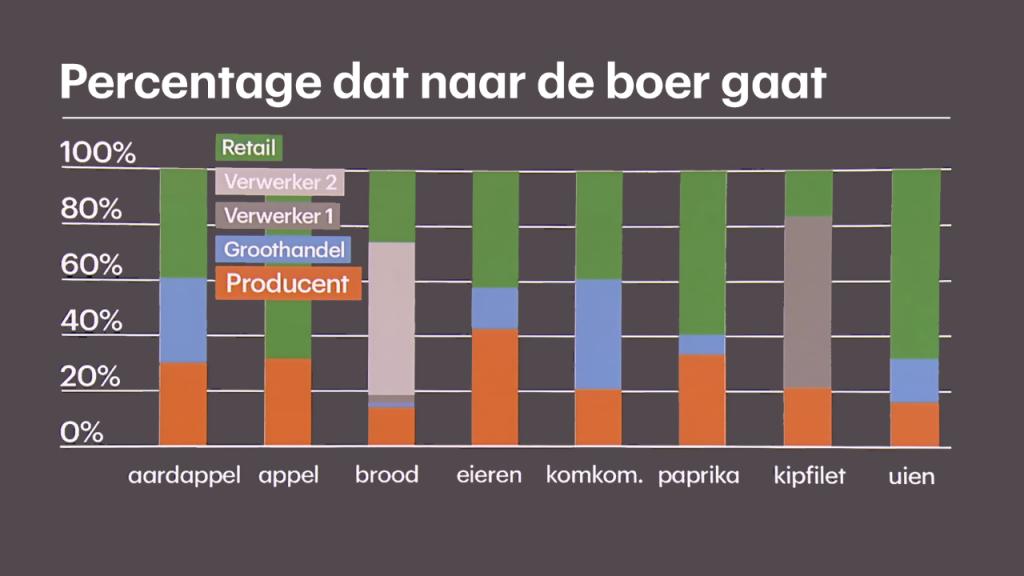 Het percentage dat naar de boer gaat verschilt van product tot product.