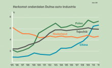 Nederland Handelsland Spelen We Het Spel Goed Genoeg De Mythes Op