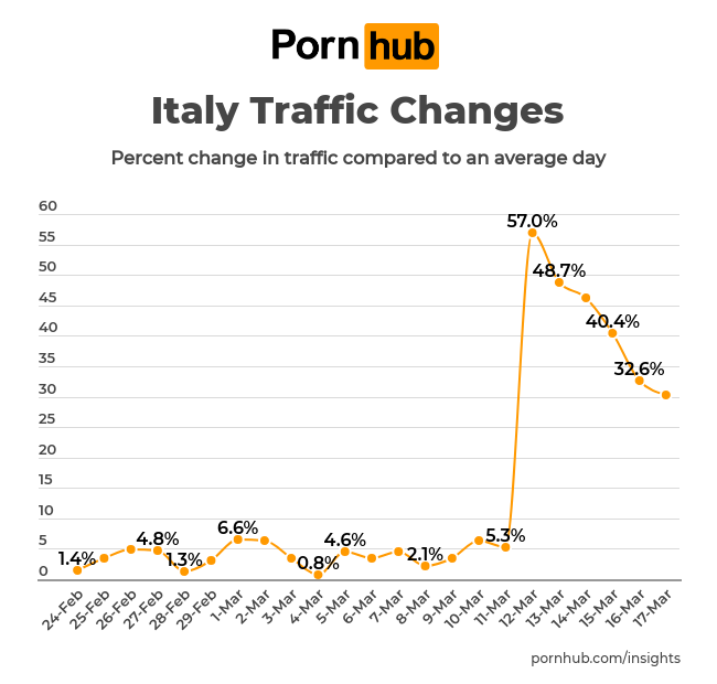 Statistiek Pornhub in Italië